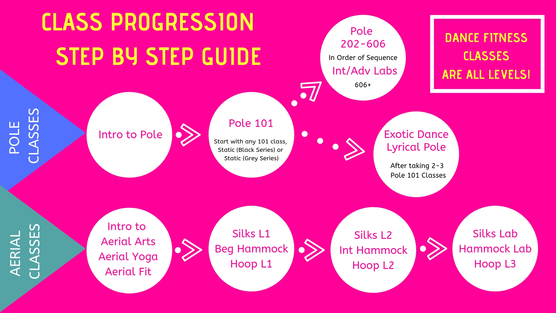 Class Progression Step-by-step Guide